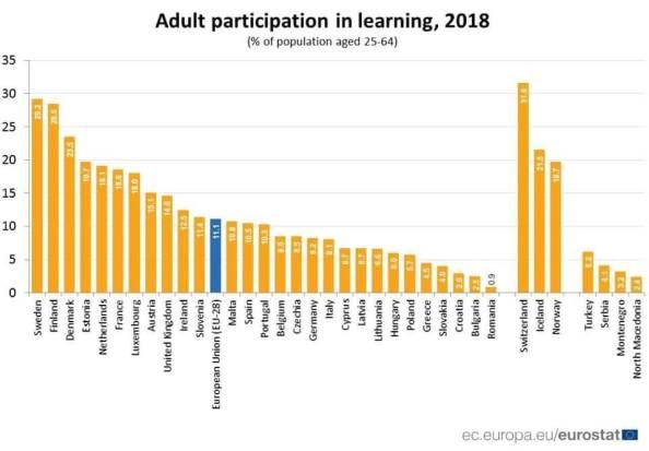 gradul-de-invatare-in-Romania-europeana
