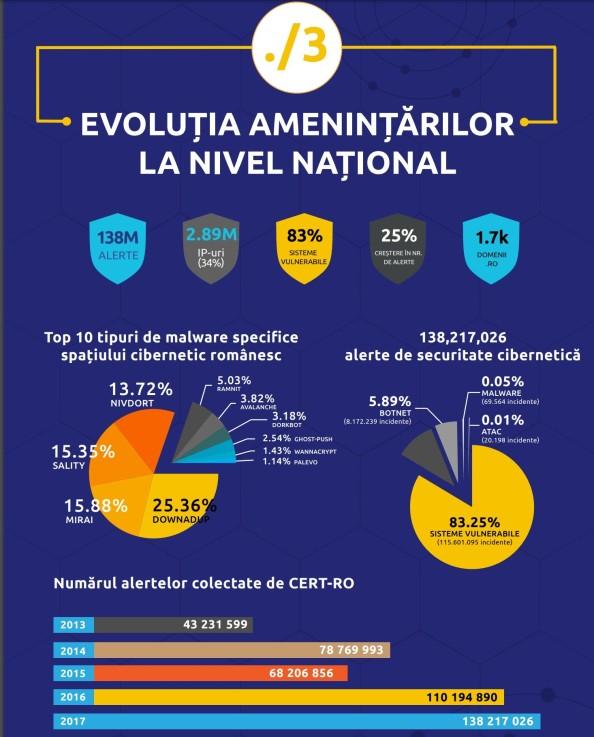 infografic-CERT-RO-2017-raport-privind-evoluția-amenințărilor-cibernetice